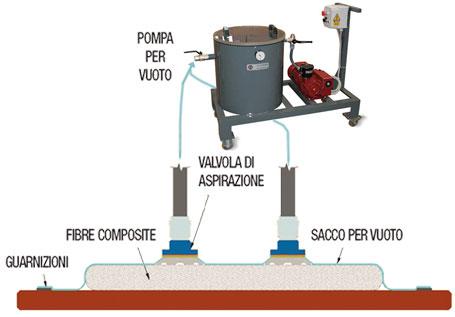 pressatura-sottovuoto-con-sacco-vacuum-bagging