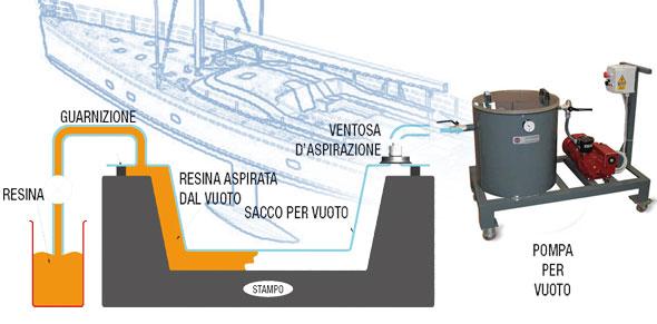 stampaggio_per_infusione_sottovuoto_di_resine